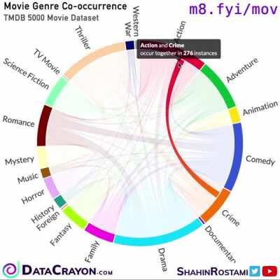 Most Frequent Genre Combintions in TMDB 5000 Movie Data
