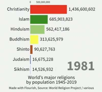 Growth of world religions by population from 1945-2019 | @trtworld