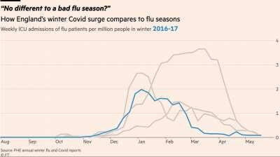 Animation: how does Covid compare to a bad winter flu season? [OC]
