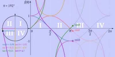 A trigonometry gif that could save a high-schooler's (or a grad student's) life