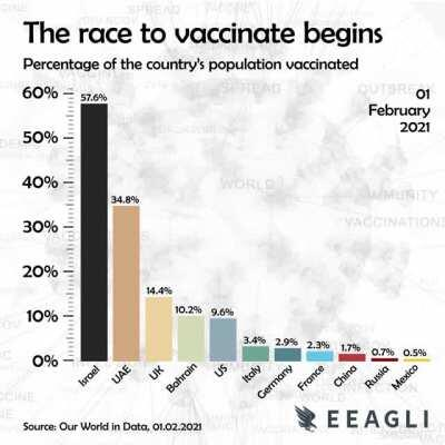 [OC] The race to vaccinate begins