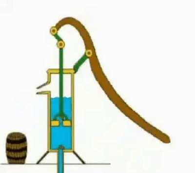 How a hand pump works.