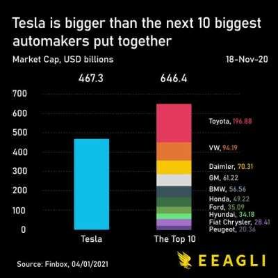 [OC] Tesla is now bigger (in market cap) than the next 10 biggest automakers. I've compressed its rise over the last two years in a minute. Enjoy!