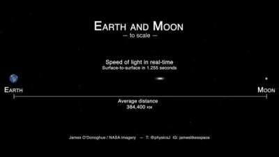 The speed of light between Earth and Moon in real-time