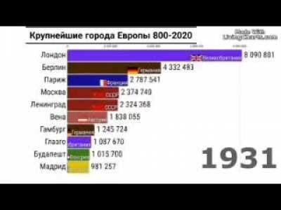 Крупнейшие города европы с 800 года по наши дни