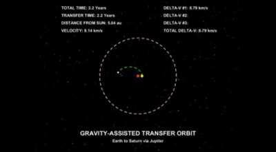 Different types of Transfer Orbits (ways to move object from one orbit to another).