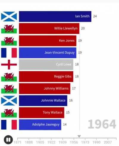 Top 10 rugby test try scorers through all time