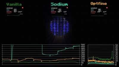 Vanilla vs Optifine vs Sodium   Minecraft optimization mod benchmark   Credits to CGDoctor8 on YT