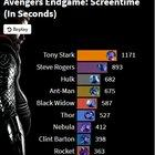 [OC] Endgame ScreenTime