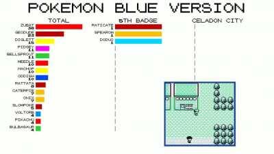 [OC] A Pokemon Blue Playthrough's Battles/Encounters, Visualized
