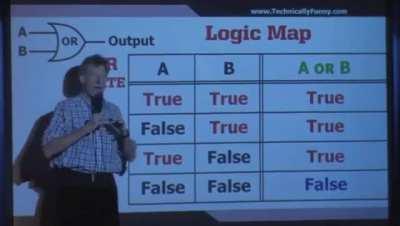 Marriage logic map.