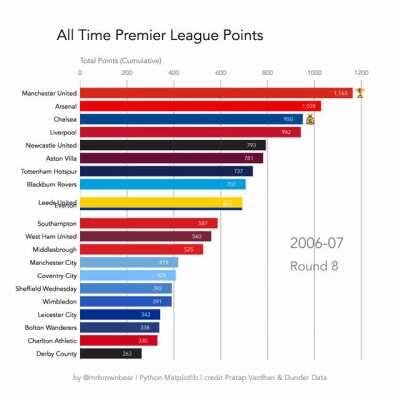 [OC] All time English Premier League points since the league began in 1992 - more info in comments
