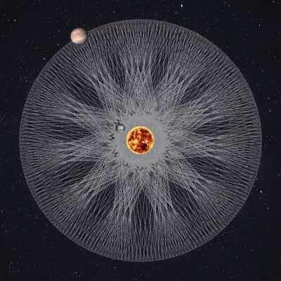 Jupiter and Moon Orbitals Around The Sun [Off-Site]