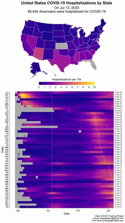 [OC] Visualizing United States COVID-19 Hospitalizations Over Time