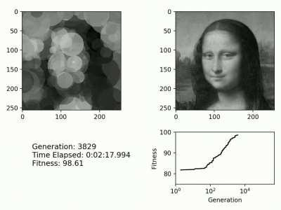 Drawing Mona Lisa with 256 circles using evolution [Github repo in comments]