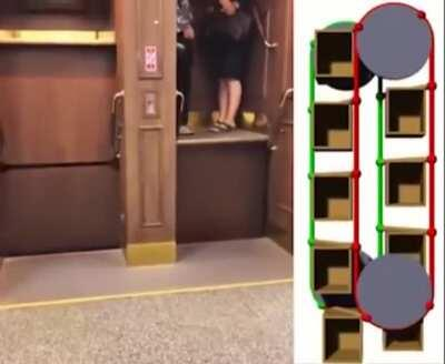 How a paternoster lift works and stays upright the whole time.