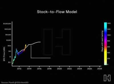 Bitcoin stock to flow model.