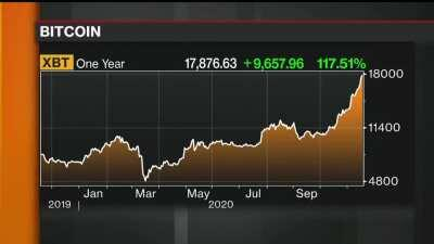 Bloomberg TV: Can Bitcoin sustain its current levels?