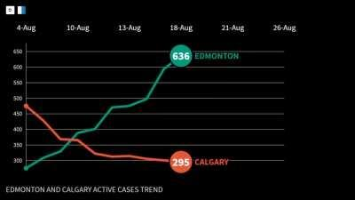 ACTIVE CASES TREND IN EDMONTON AND CALGARY AUGUST 2020